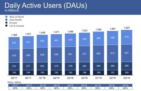 Facebook quarterly update 2019