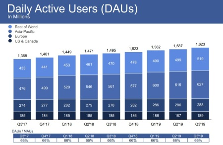 Facebook quarterly update 2019